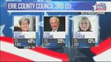 Unofficial winner of 3rd District County Council is Mary Rennie, beats long-time councilman Leone